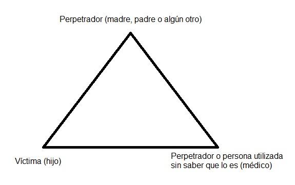 Triángulo piedras angulares del síndrome Münchausen